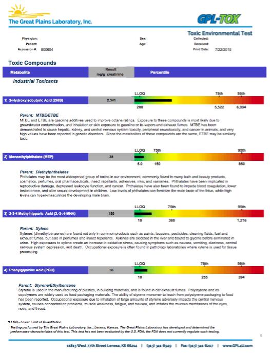 Gpl Tox Toxic Organic Chemical Profile Lab Tests Plus